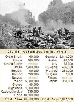 We like to think of WWII as an American War, but the truth is many more countries were involved long before we were. Their sacrifice, particularly involving that of civilian casualties, was incredible. Without England, Russia, and  Canada WWII , at least in  Europe, would have been lost by the Allies.