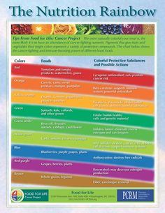 Cassie Brehm's blog: Fruit Nutrition Chart