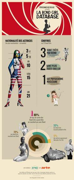 Infografica sulle Bond Girls