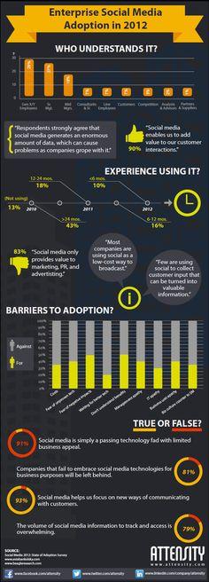 Enterprise Social Media Adoption in 2012 #infographic - http://ticsyformacion.com/2012/09/18/adopcion-de-social-media-en-empresas-2012-infografia-infographic-socialmedia/