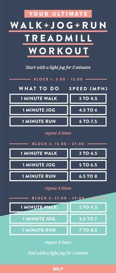 Our favorite treadmill workout we shared with @selfmagazine, the ULTIMATE Walk, Jog, Run Treadmill Workout.