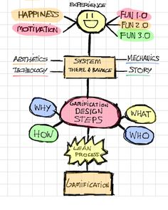 Gamification Design Steps: An Introduction (I) | Gamification by @victormanriquey