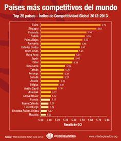 Países más competitivos del mundo en 2012-2013: Suiza es (por 4ª vez) el país más competitivo del mundo