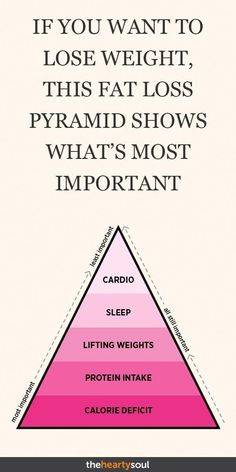 If you want to lose weight, this fat loss pyramid shows what is most important . Wenn Sie abnehmen möchten zeigt diese Fettabbau-Pyramide was am wichtigsten ist… If you want to lose weight, this fat loss pyramid shows what is most important # Skincare Quick Weight Loss Tips, Losing Weight Tips, Weight Loss Plans, Weight Loss Program, Weight Loss Transformation, How To Lose Weight Fast, Weight Gain, Losing Weight Quotes, Reduce Weight