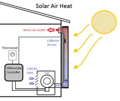 Eliminating the need for electricity or natural gas, solar heating and cooling technologies instead collect and use free, clean thermal energy from the sun Solar Thermal Panels, Solar Powered Cars, Solar Energy Projects, Thermal Energy, Solar Water Heater, Heating And Cooling, Water Heating, Diagram, 3d Printing