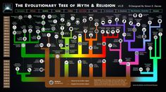 The Evolutionary Tree of Myth and Religion by Simon E. Davies