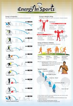 Energy In Sports - Comparisons