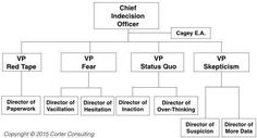 Chief Indecision Officer Hierarchy.