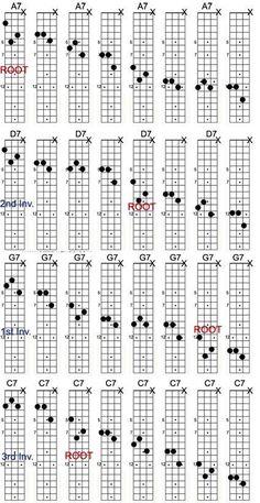 3-finger mandolin chords