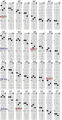 Mandolin playing mandolin chords : Pinterest • The world's catalog of ideas