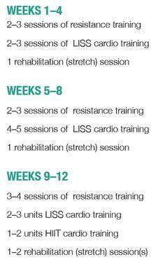 when training circuits liss hiit bikini body guides kayla itsines - asiatischerezepte Kayla Workout, Kayla Itsines Workout, Workout Diet Plan, Workout Schedule, Workout Plans, Hiit, Kayla Itsines Review, Fitness Diet, Fitness Motivation
