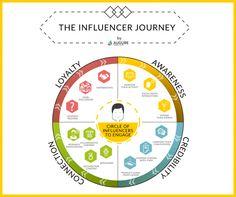 Sur les chemins de l'influenceur The e-influencer journey par Augure #infographie #influence #influenceur #réputation #marketing #augure 2015