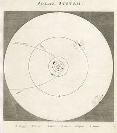 """""""Solar System"""" anonymous engraver, published inA Complete and Universal Dictionary, 1823 edition. Copper engraved print"""