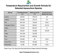 Temperature requirement and growth periods for selected aquaculture species.     credit: Tonya Boyd    www.TheAquaponicSource.com