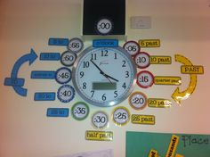 Ms A's Crazy Colourful Classroom Year 2 Classroom, Ks1 Classroom, Classroom Clock, Math Classroom Decorations, Classroom Walls, Classroom Ideas, Classroom Organisation Primary, Primary Classroom Displays, Classroom Design