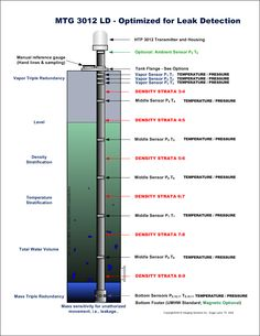 """GSI specializes in Liquid Tank Gauging. From Mechanical Gauges to the most advanced gauge, the MTG """"Multi-function Tank Gauge"""". Hand Lines, Mtg, Gauges, Bar Chart, Bar Graphs, Ears Piercing, Plugs"""