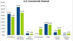 Chromebooks overtake Android tablets and Macs in US business sales - http://www.aivanet.com/2013/12/chromebooks-overtake-android-tablets-and-macs-in-us-business-sales/