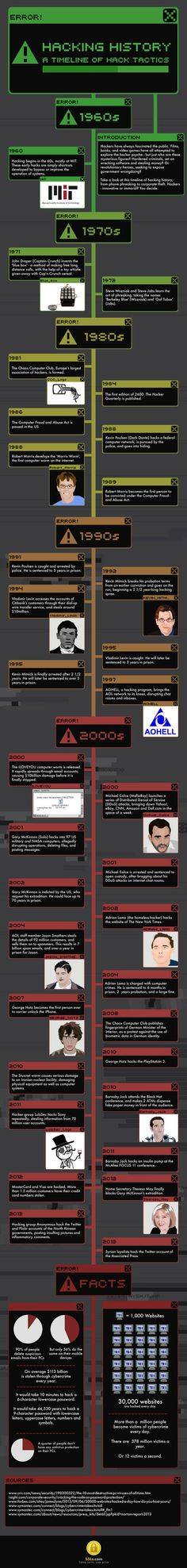 "Hacking History Infographic - Best Infographics   ""Tweet Tweet We hear a lot about hackers these days. But they have been around for a very long time. The good folks at SSLs.com have put together an infographic that covers some of the most important moments in computer hacking history:"" [...]"
