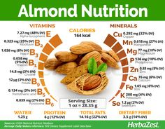 #Almonds are popular worldwide, as they are an incredibly versatile food with immense nutritional and medicinal value. Click on the image to learn more. #Herbazest #healthy