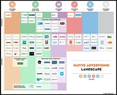 The hottest companies in native advertising