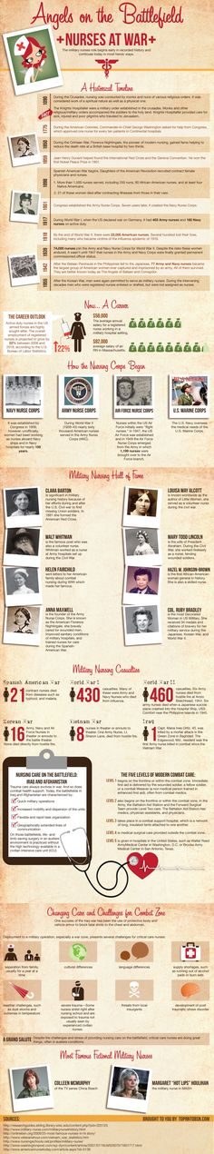 INFOGRAPHIC: Angels on the Battlefield: Nurses at War - Nurseslabs