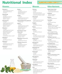 ViSalus Nutritional Index