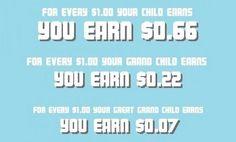 Easy Way To Make Money Online With Tsu http://tsu.co/svisw1