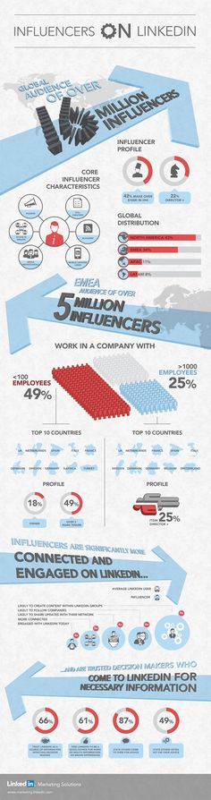 #Infographic: Influencers on #LinkedIn. #SocialMedia