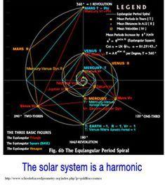 British Israel Us Lesson 34 God S Handiwork Fibonacci
