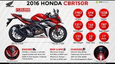 Quick Facts About 2016 Honda CBR150R