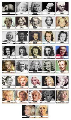 The Evolution of Marilyn Monroe.
