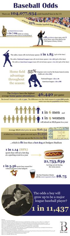 Baseball Odds Graphic