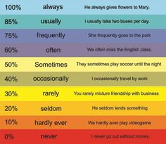 english adverbs of frequency list - Google Search
