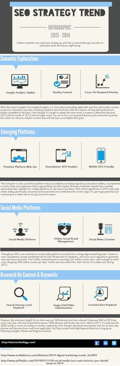 SEO Strategy Trend 2013 - 2014 Updated News   #Infographic #SEO #SEO #SEOSailor #SeoTips #SEOServices