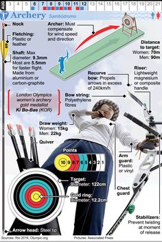 August 2016 - August 2016 - The 2016 Summer Olympic Games take place in Rio de Janeiro. Olympic Archery, Archery Sport, Olympic Gymnastics, Rio Olympics 2016, Summer Olympics, Gymnastics Quotes, Olympic Games Sports, Jordyn Wieber, Nastia Liukin