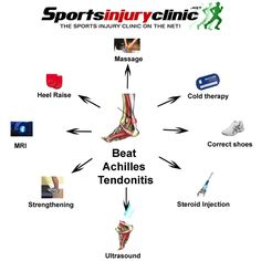 How to treat achilles pain infographic