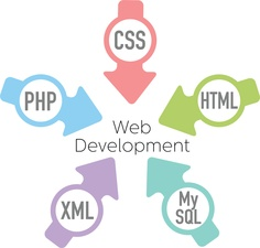WEB PROGRAMMING - This career pathway concentrates on the theories and supporting techniques related to the design, building, and management of #web -based information systems.