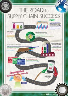 Infographic:  The Road to Supply Chain Success.  #supplymanagement #infographics
