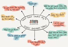Great leadership is about creating great relationships with your teams and inspiring them to go above and beyond. Here are 10 things that great leaders say to create highly engaged and motivated teams. Formation Management, Communication, Roosevelt Quotes, My Values, Sketch Notes, Employee Engagement, Great Leaders, Great Words, Above And Beyond