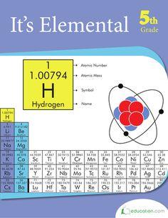 It's Elemental | Pri