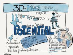 Warum 3D Drucker einen Beitrag zur Nachhaltigkeit sein können