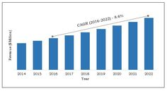 ENT and Bronchoscopy Devices Market Size, Share and Analysis - 2022 Business Intelligence Solutions, Market Research, Bar Chart, Health Care, Market Trends, Lungs, Snoring, Marketing, Disorders