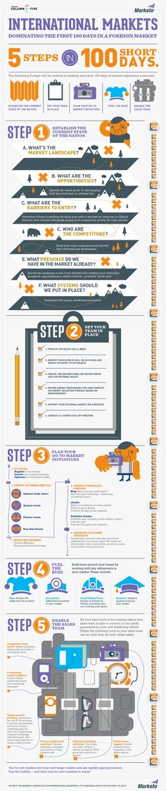 Entering a foreign market is a challenging step for a business. This infographic suggests a few handy pointers on how to dominate the first 100 days when entering a foreign market. From Marketo. Inbound Marketing, Marketing Plan, Marketing Digital, Online Marketing, Social Media Marketing, Market Environment, The First 100 Days, International Market, Business Planning