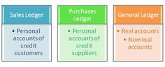 Types of Accounts - Accounting Simpler. Enjoy it! Capital Account, Bank Account, General Ledger, Accounting, Study, Type, Studio, Investigations