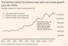 Los trabajadores pobres de USA no han visto subir sus salarios desde 1970