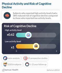 Researchers found that subjects who reported high activity levels had a significantly reduced risk of cognitive decline compared to those who reported low activity levels. Exercise benefits every aspect of physical and mental health, and this is no exception. Exercise Benefits, Meta Analysis, Physical Activities, Physics, Mental Health, Study, Science, Physics Humor, Mental Illness