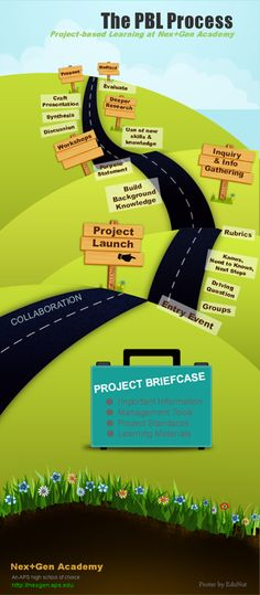 PBL Learning Infographic