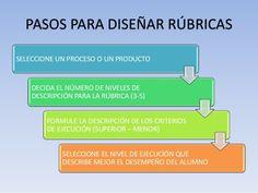 http://es.slideshare.net/herreramarina4/instrumentos-de-evaluacion-alternativa-la-rubrica