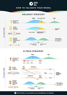 Want a Robust Model? Try These Validation Strategies [Infographic] Machine Learning Artificial Intelligence, Data Validation, Big Data Visualization, Best Fat Burning Workout, Big Data Technologies, Machine Learning Models, Love Math, Data Science, Model Trains