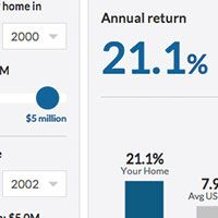 Was my home a good investment? Use this home rate of return calculator to find out.